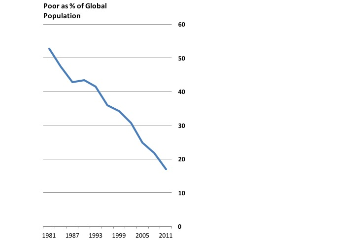 Global Poverty Trends